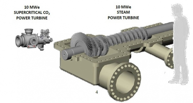 CO2 transkritične turbine
